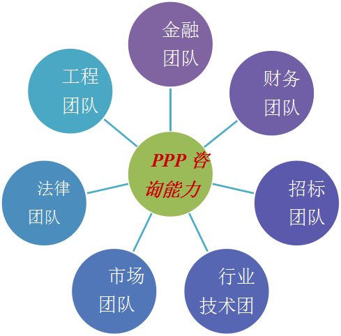 PPP华灵能力